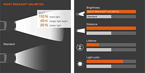OSRAM NIGHT BREAKER UNLIMITED H7, Halogen-Scheinwerferlampe, 64210NBU-HCB, 12V PKW, Duobox (2 Stück) - 4