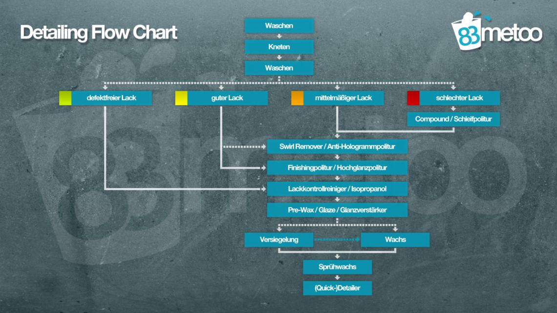 Detailing Flow Chart