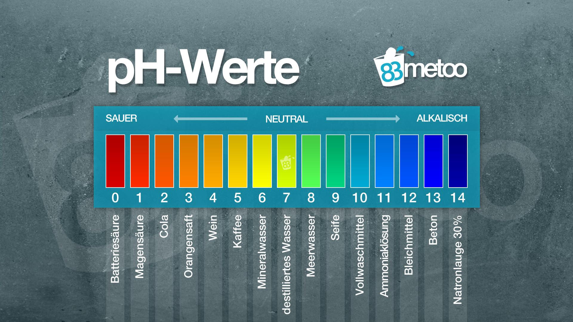 pH Wert Skala Erklärung