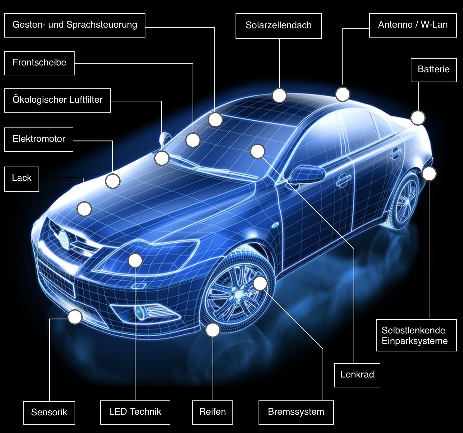 Automobile Trends