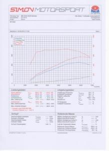 Leistungsprüfstand Super Plus 98 Oktan